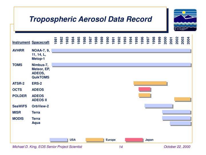 Tropospheric Aerosol Data Record