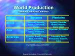 world production leading producing countries