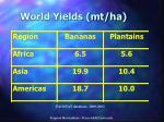 world yields mt ha