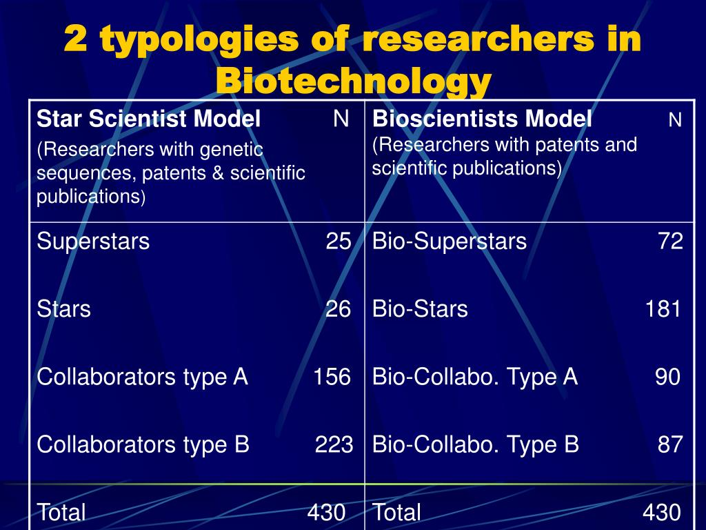 2 typologies of researchers in Biotechnology