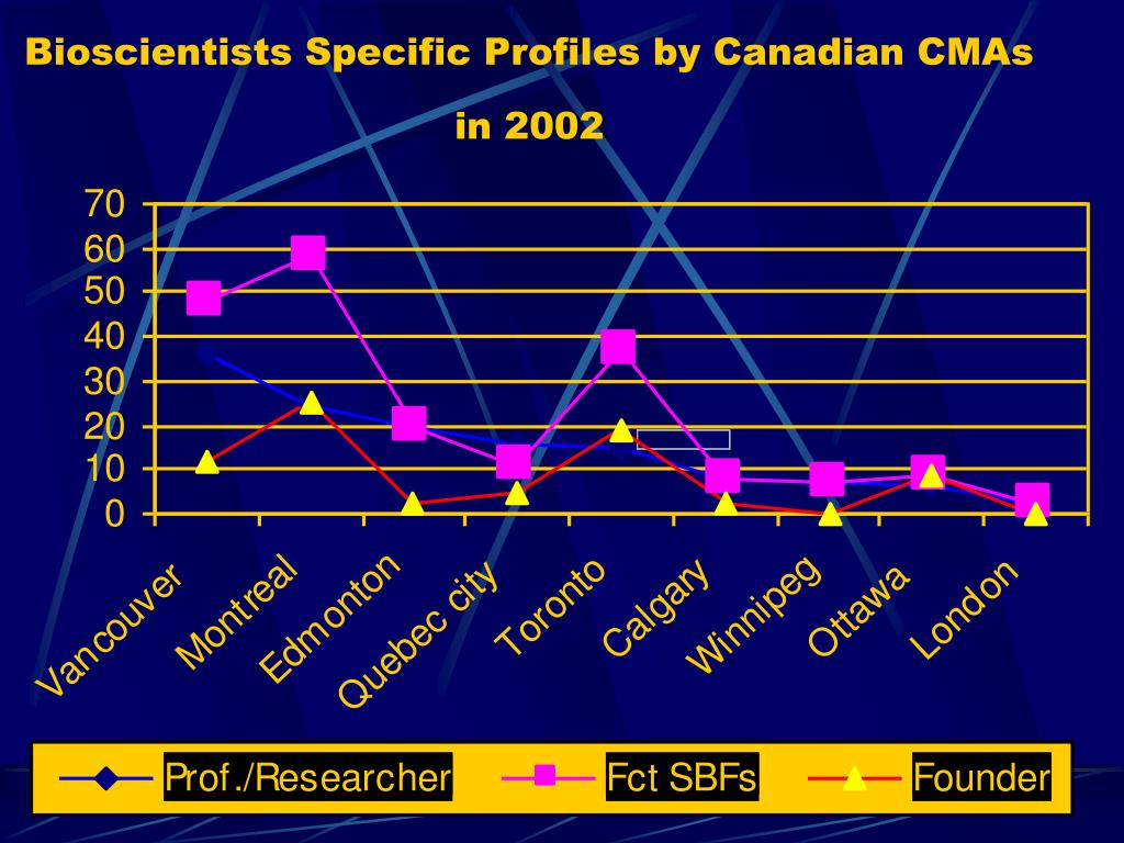 Bioscientists Specific Profiles by Canadian CMAs