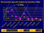 bioscientists specific profiles by canadian cmas in 2002