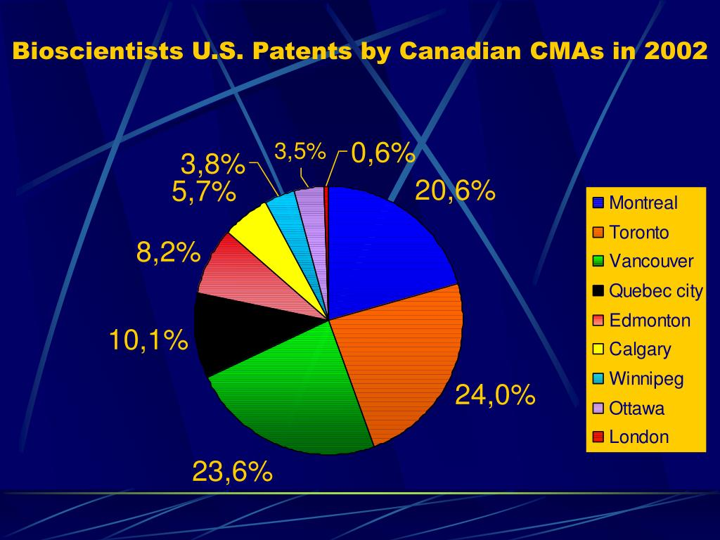 Bioscientists U.S. Patents by Canadian CMAs in 2002