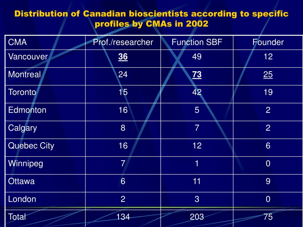 Distribution of Canadian bioscientists according to specific profiles by CMAs in 2002