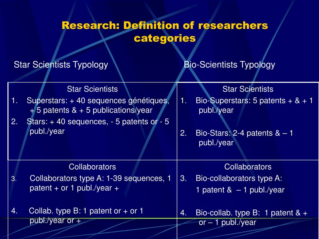Research: Definition of researchers categories