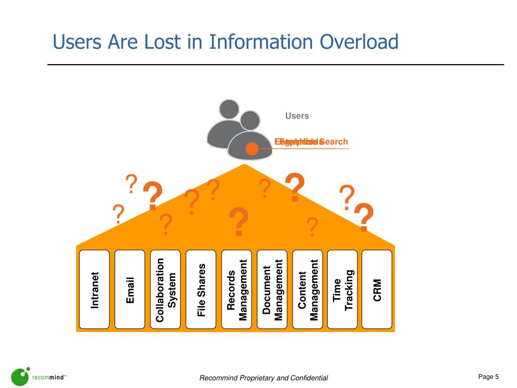 Users Are Lost in Information Overload