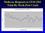 medevac requests to syscom total by week post crash