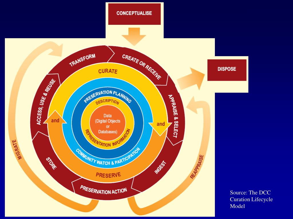 Source: The DCC Curation Lifecycle Model