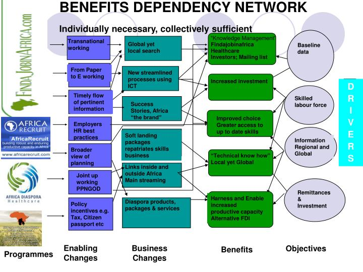 Benefits dependency network individually necessary collectively sufficient