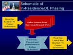 schematic of in residence dl phasing