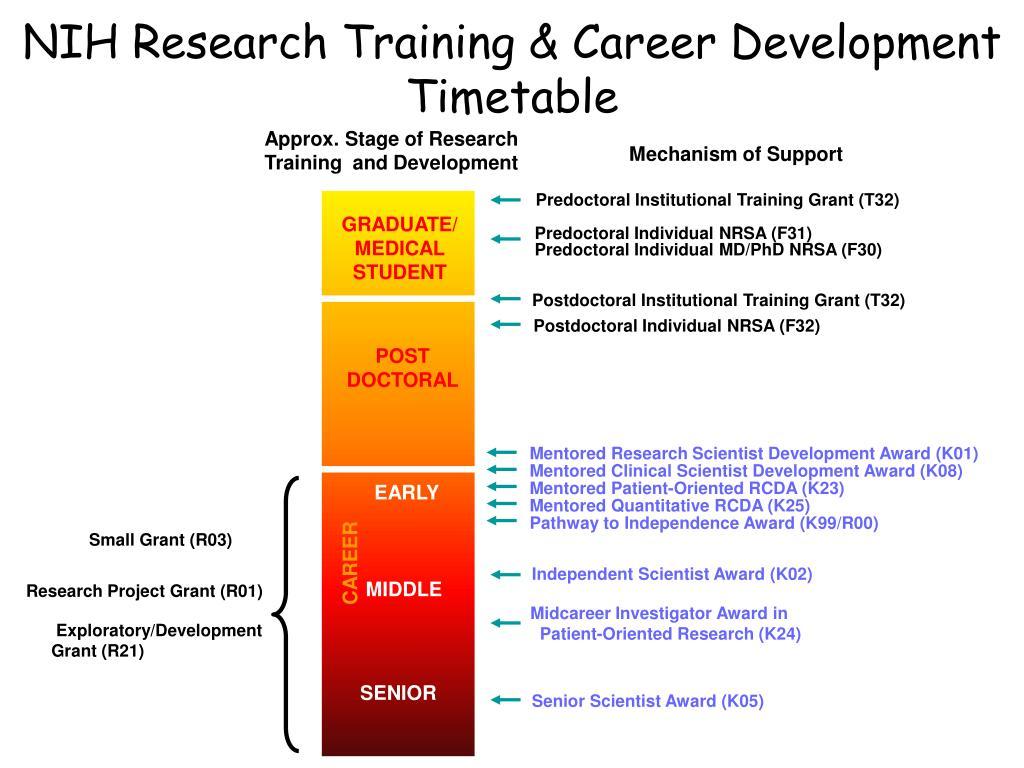 NIH Research Training & Career Development Timetable