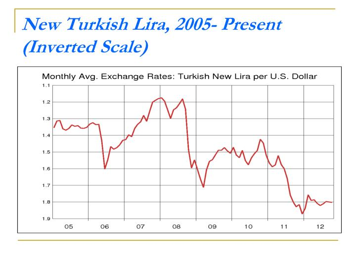 Turkey: A Case Study of the Purchasing Power Parity - PowerPoint PPT Presentation