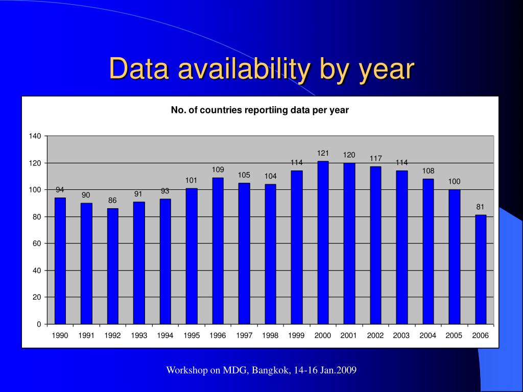 Data availability by year