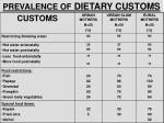 prevalence of dietary customs