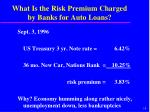 what is the risk premium charged by banks for auto loans1