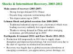 shocks intermittent recovery 2003 2012