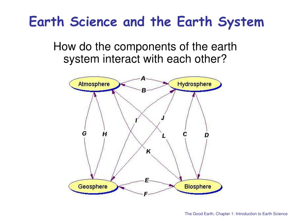 Earth Science and the Earth System