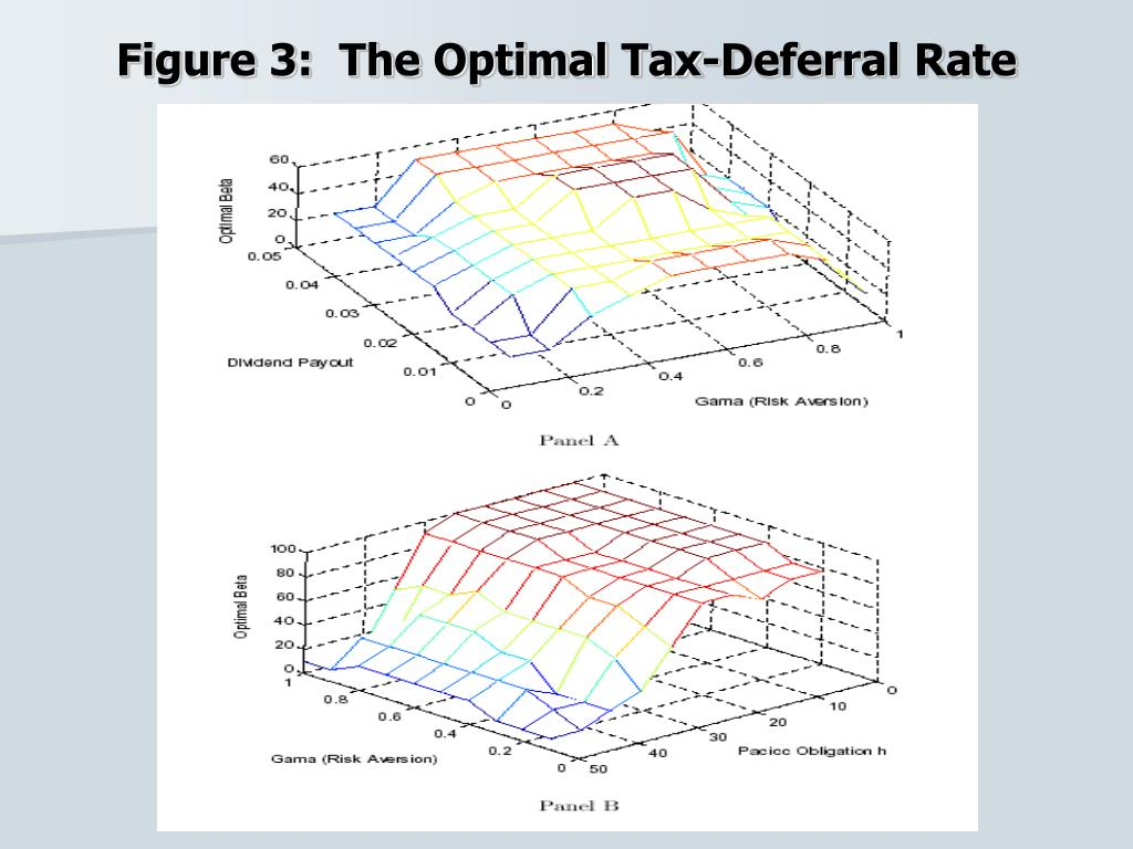Figure 3:  The Optimal Tax-Deferral Rate