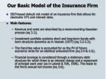 our basic model of the insurance firm