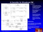 a canceller for broadcast fm