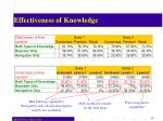 effectiveness of knowledge55