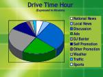 drive time hour expressed in minutes