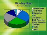 mid day hour expressed in minutes