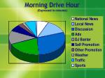 morning drive hour expressed in minutes