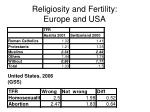 religiosity and fertility europe and usa
