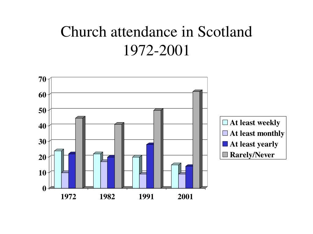 Church attendance in Scotland