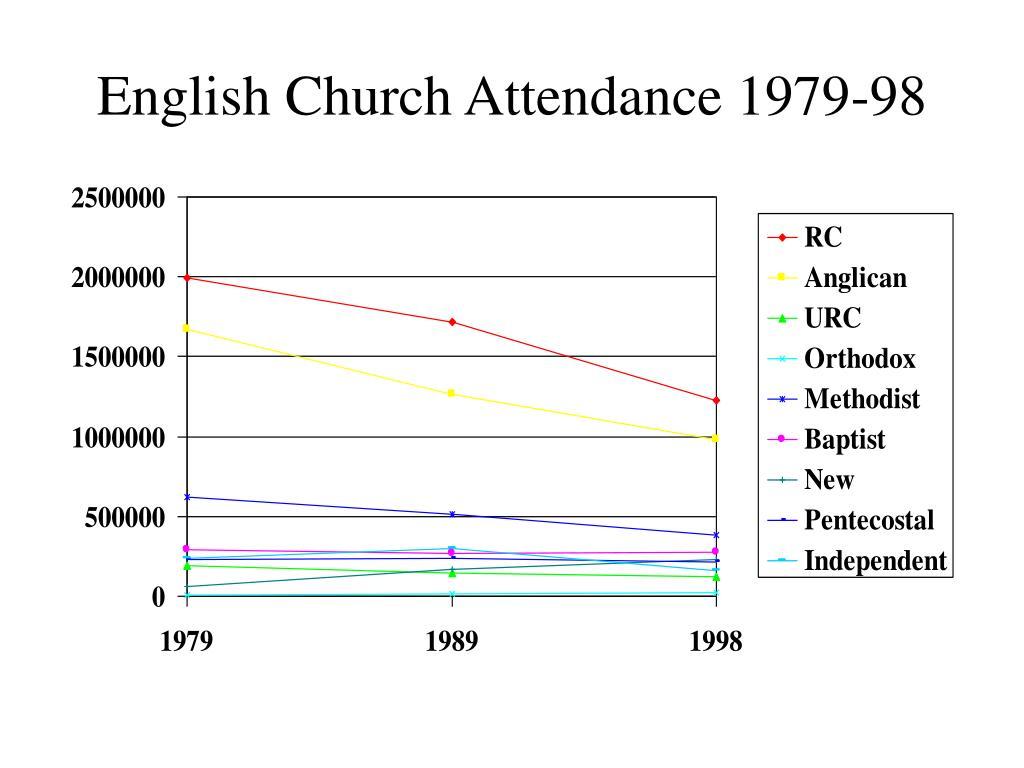 English Church Attendance 1979-98