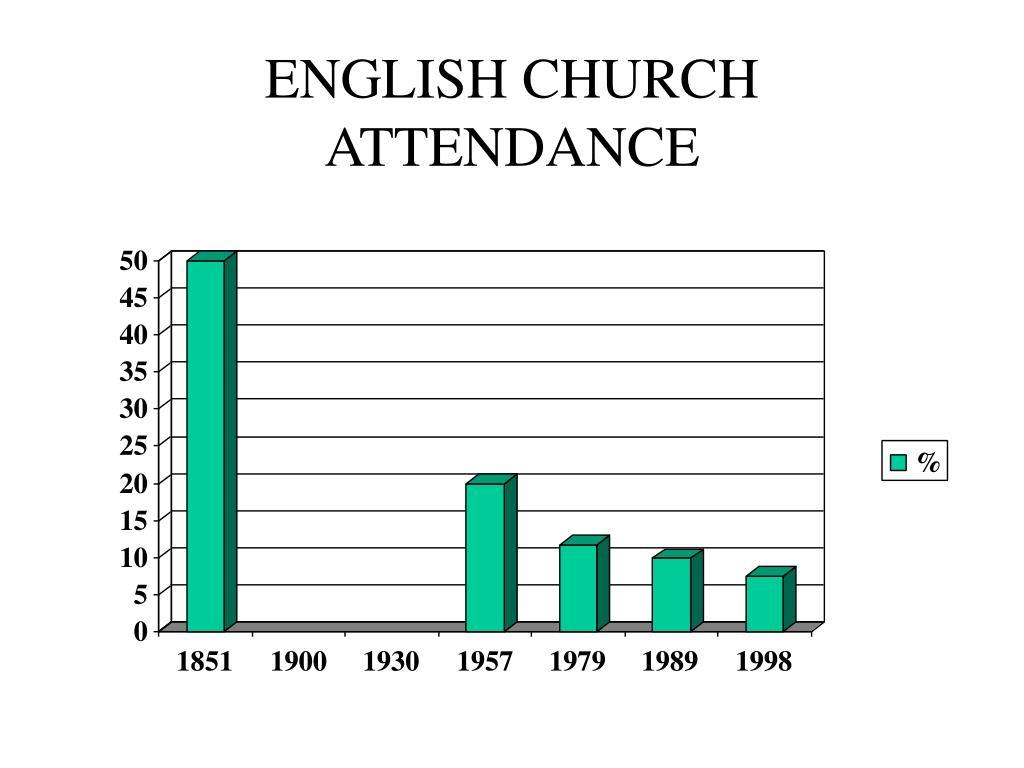 ENGLISH CHURCH ATTENDANCE
