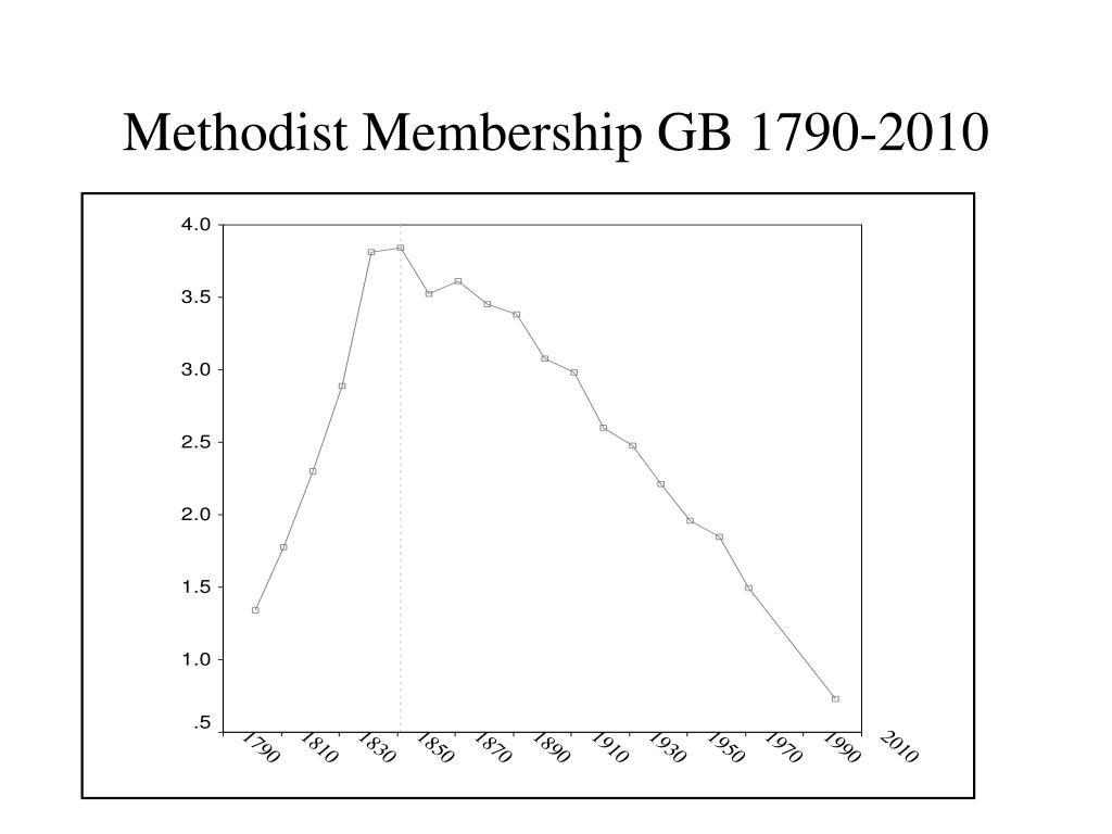 Methodist Membership GB 1790-2010