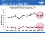 global accidents 2001 2010