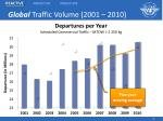 global traffic volume 2001 2010