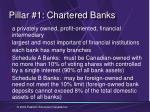 pillar 1 chartered banks