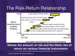 the risk return relationship