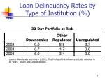 loan delinquency rates by type of institution