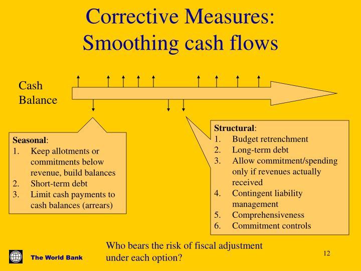 Corrective Measures: