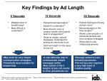 key findings by ad length