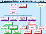 organizational chart of a corporation source h h