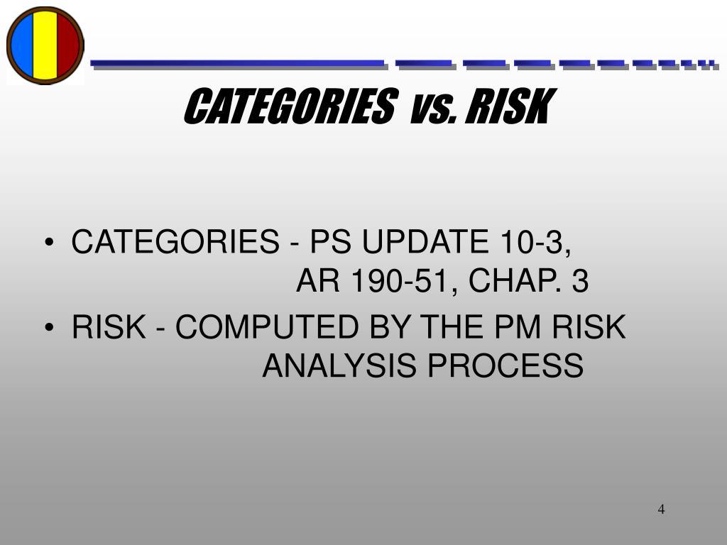CATEGORIES  vs. RISK