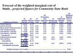forecast of the weighted marginal cost of funds projected figures for community state bank
