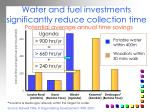 investments in water and fuel infrastructure significantly reduce time on collection activities