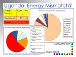 uganda energy mismatch