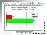 uganda transport burdens