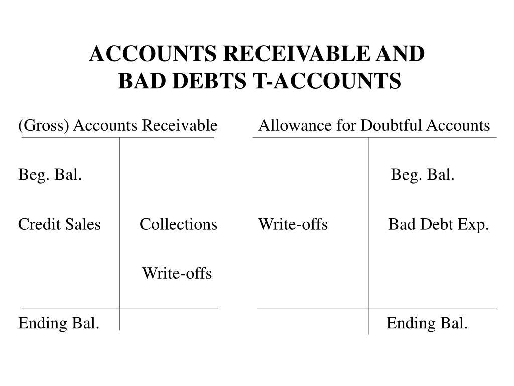 (Gross) Accounts Receivable