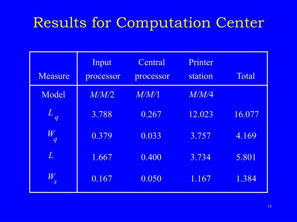 Results for Computation Center