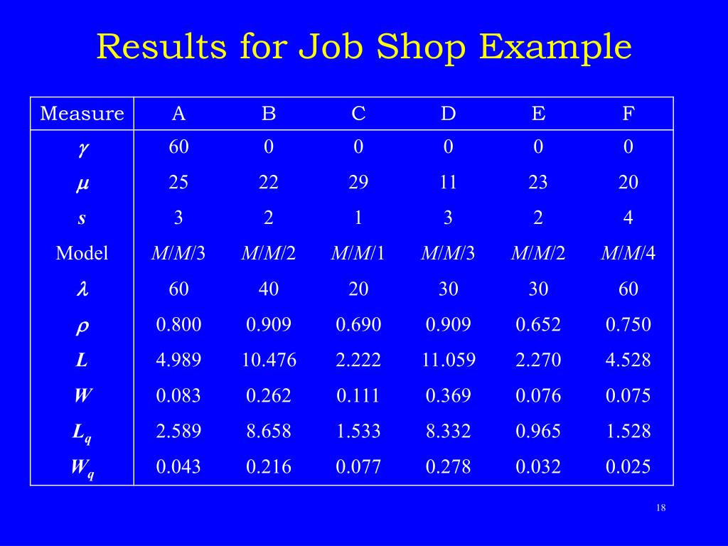 Results for Job Shop Example
