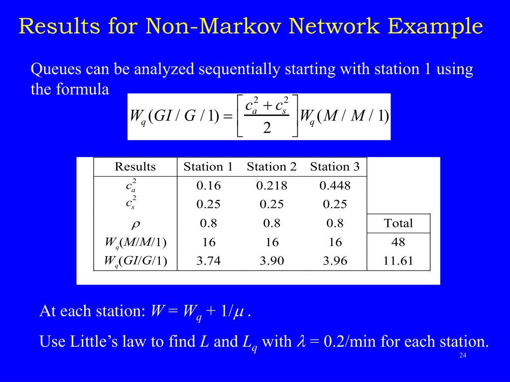 Results for Non-Markov Network Example